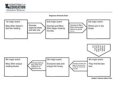 Sequence of events graphic organizer teacher reference learnzillion cancel ccuart Image collections